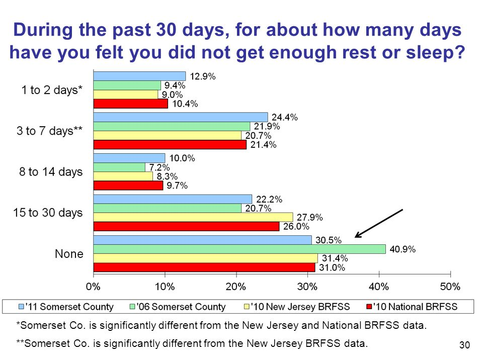 30 During the past 30 days, for about how many days have you felt you did not get enough rest or sleep.