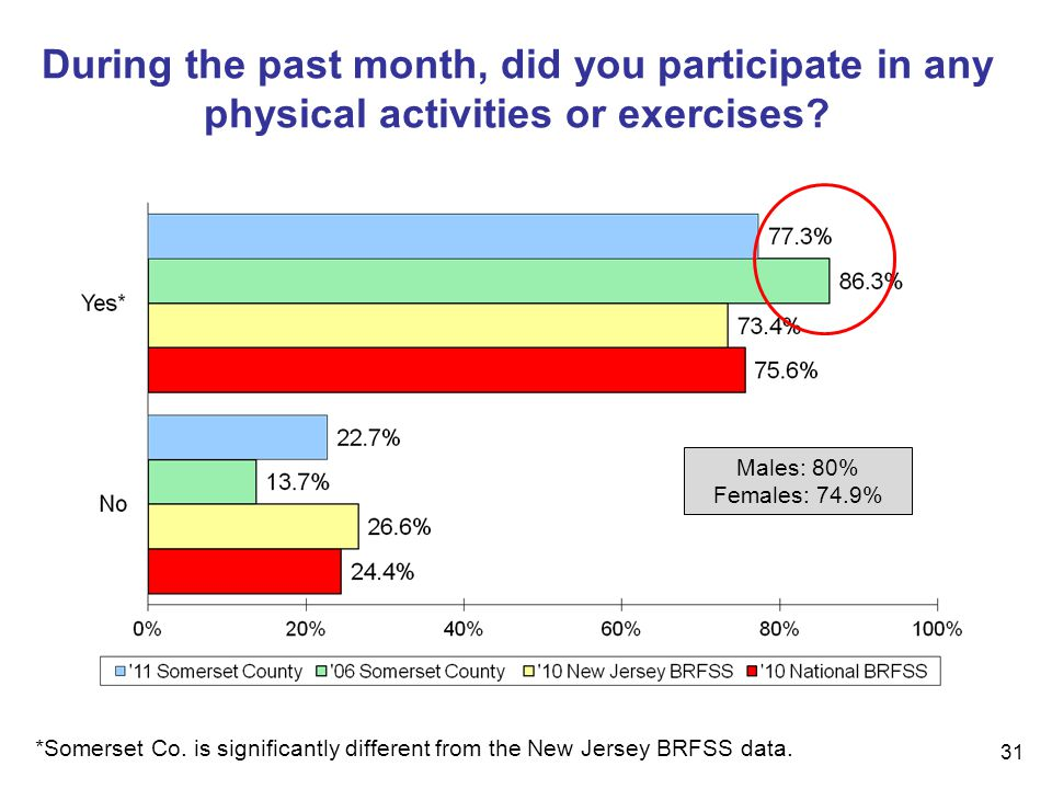 31 During the past month, did you participate in any physical activities or exercises.