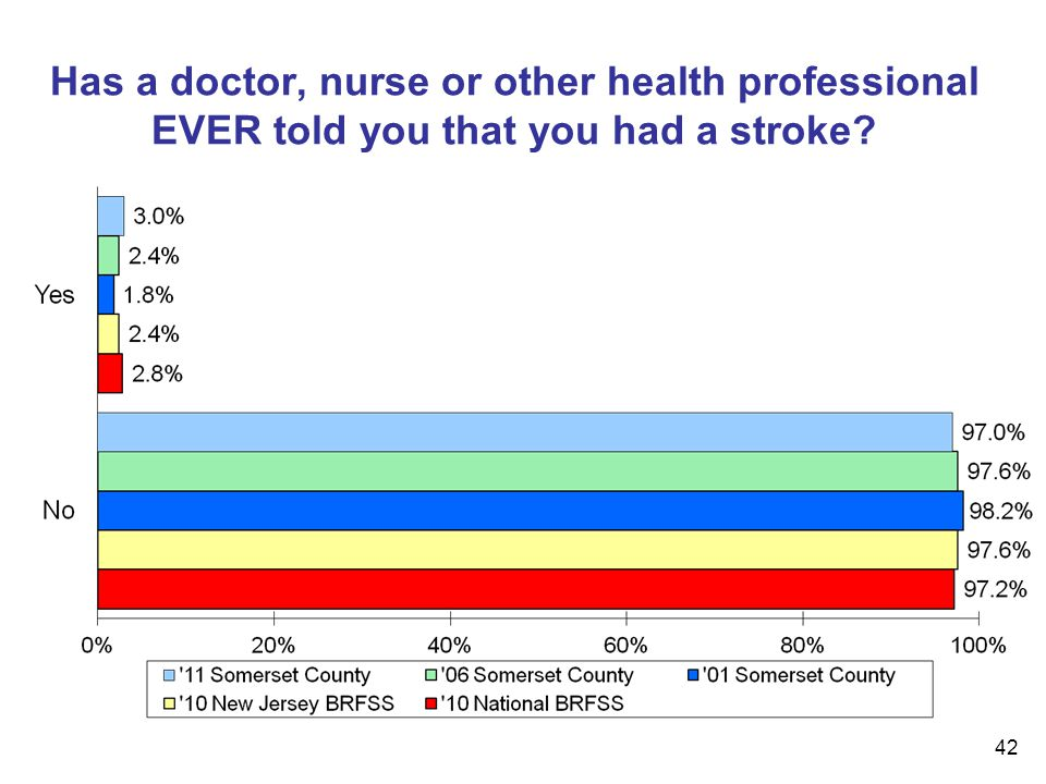 42 Has a doctor, nurse or other health professional EVER told you that you had a stroke