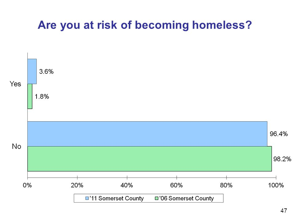 47 Are you at risk of becoming homeless