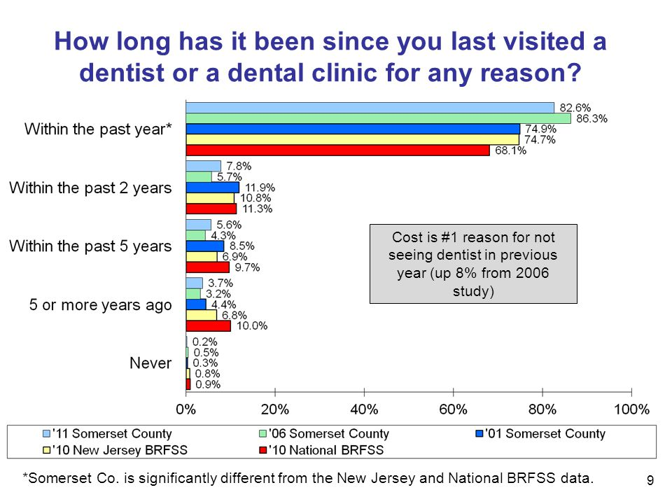 9 How long has it been since you last visited a dentist or a dental clinic for any reason.