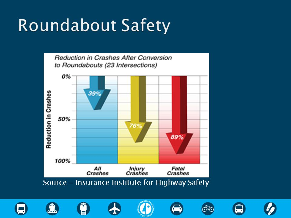 Source - Insurance Institute for Highway Safety