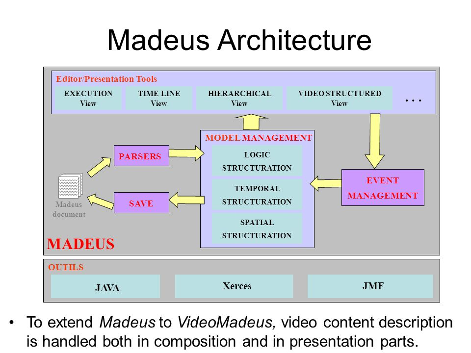 Internal Document Madeus Document Model Structured document organized according to the dimensions: Logical, temporal, spatial.