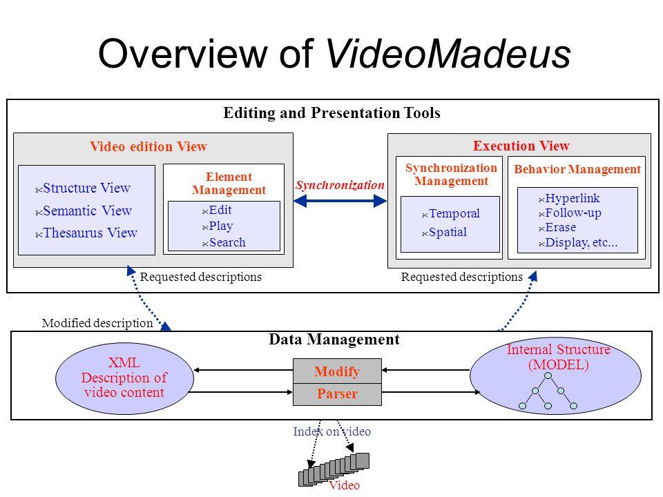 VideoMadeus document............