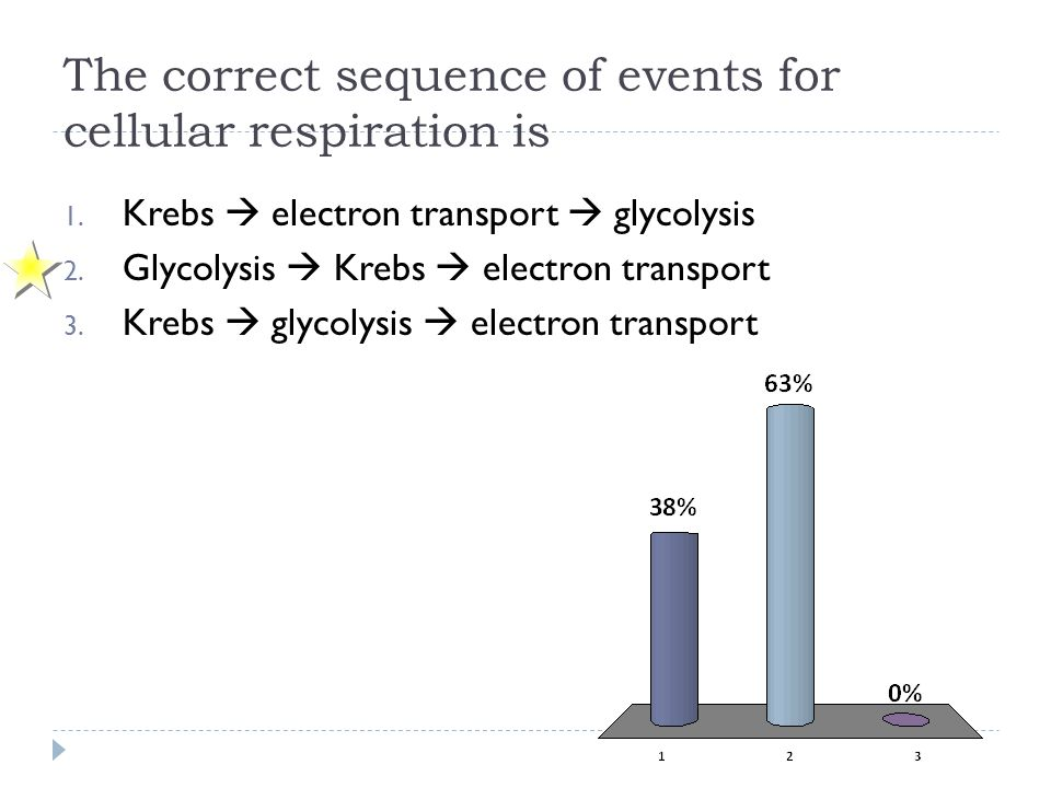 The correct sequence of events for cellular respiration is 1. Krebs  electron transport  glycolysis 2. Glycolysis  Krebs  electron transport 3. Kr