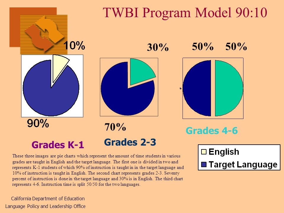 TWBI Program Model 90:10 Grades K-1 Grades 2-3 Grades % 30% 50% California Department of Education Language Policy and Leadership Office These three images are pie charts which represent the amount of time students in various grades are taught in English and the target language.