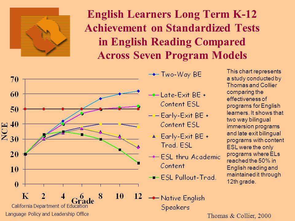 English Learners Long Term K-12 Achievement on Standardized Tests in English Reading Compared Across Seven Program Models California Department of Education Language Policy and Leadership Office Thomas & Collier, 2000 This chart represents a study conducted by Thomas and Collier comparing the effectiveness of programs for English learners.