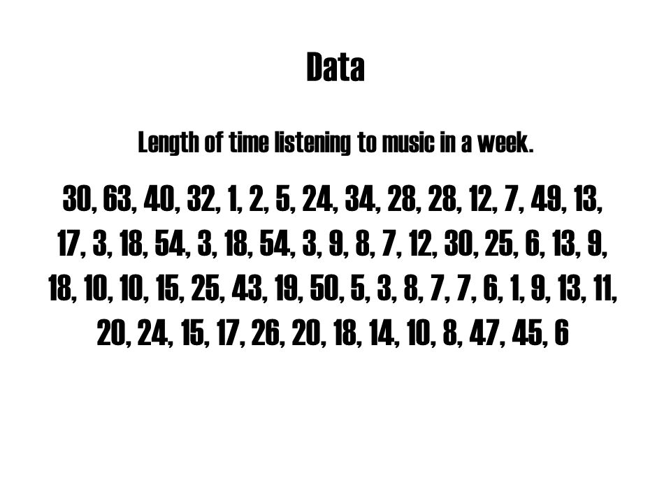 Data Length of time listening to music in a week.