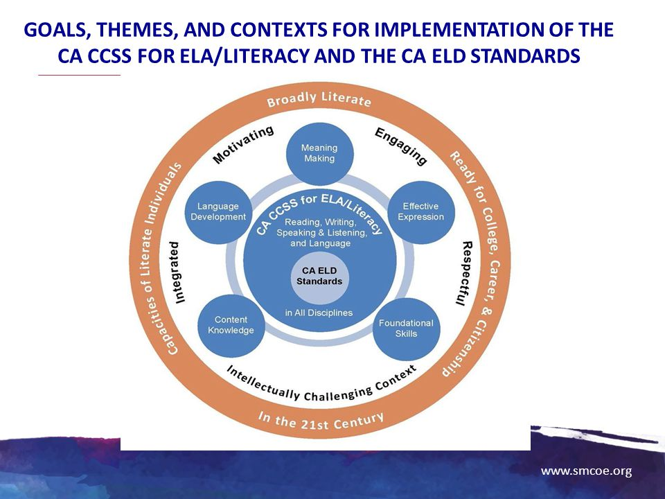 www.smcoe.org GOALS, THEMES, AND CONTEXTS FOR IMPLEMENTATION OF THE CA CCSS FOR ELA/LITERACY AND THE CA ELD STANDARDS
