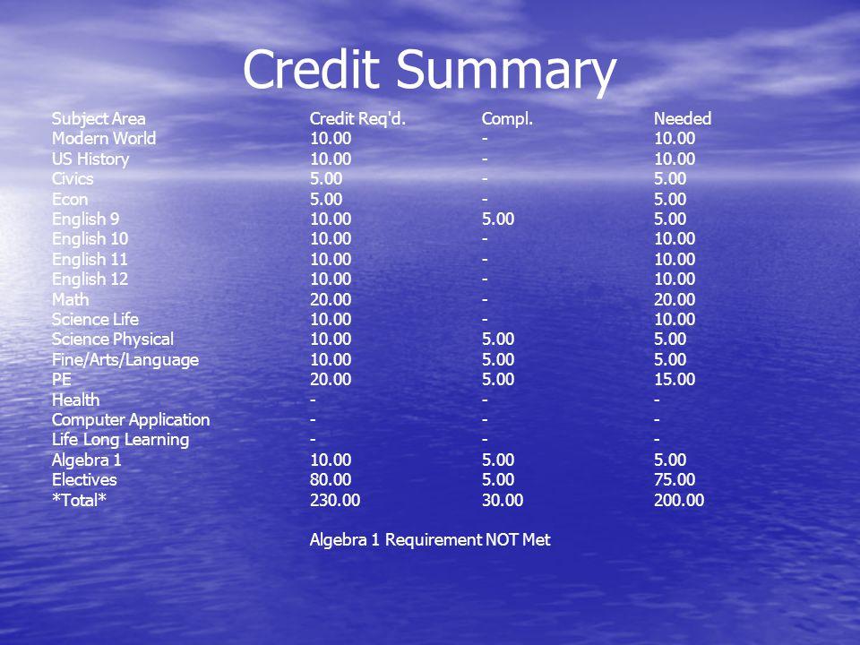 Credit Summary Subject AreaCredit Req'd.Compl.Needed Modern World10.00-10.00 US History10.00-10.00 Civics5.00-5.00 Econ5.00-5.00 English 910.005.005.0