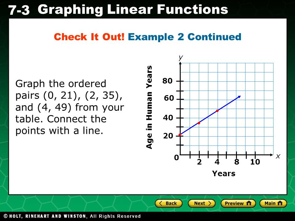 Holt CA Course 1 7-3 Graphing Linear Functions Check It Out.