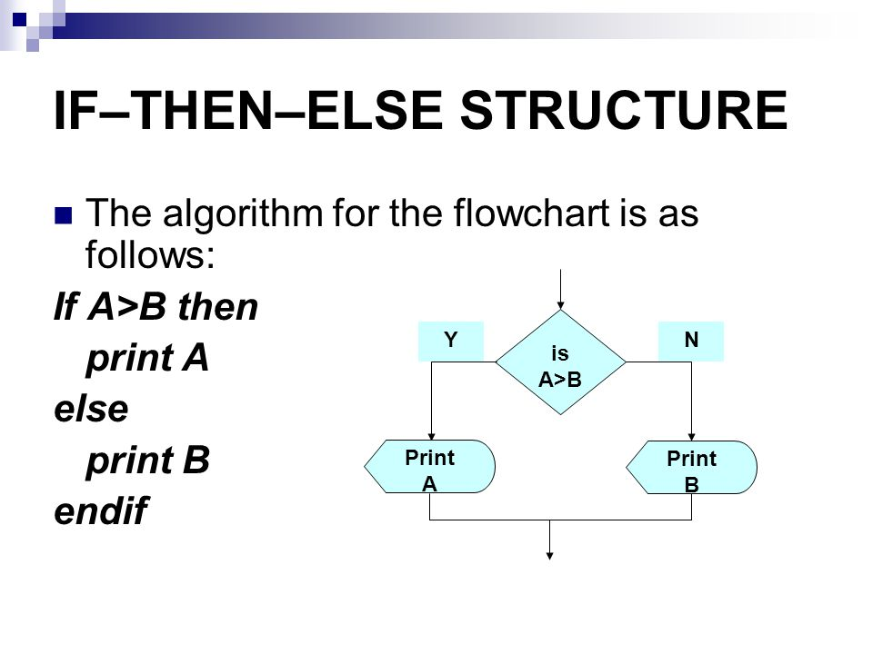 IF–THEN–ELSE STRUCTURE The algorithm for the flowchart is as follows: If A>B then print A else print B endif is A>B Print B Print A YN