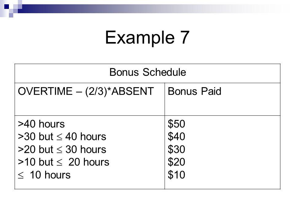 Example 7 Bonus Schedule OVERTIME – (2/3)*ABSENTBonus Paid >40 hours >30 but  40 hours >20 but  30 hours >10 but  20 hours  10 hours $50 $40 $30 $