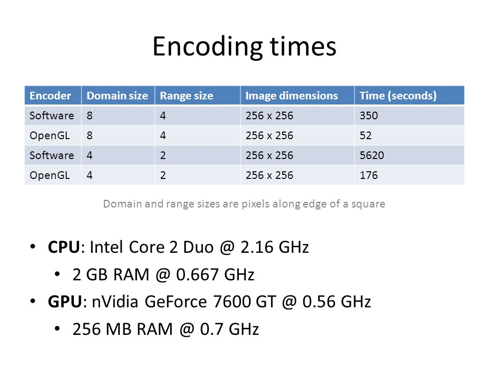 Results (no enlargement) Tradeoff between speckles and blocking Fractal encoder (GPU, 8:4)Fractal encoder (GPU, 4:2)