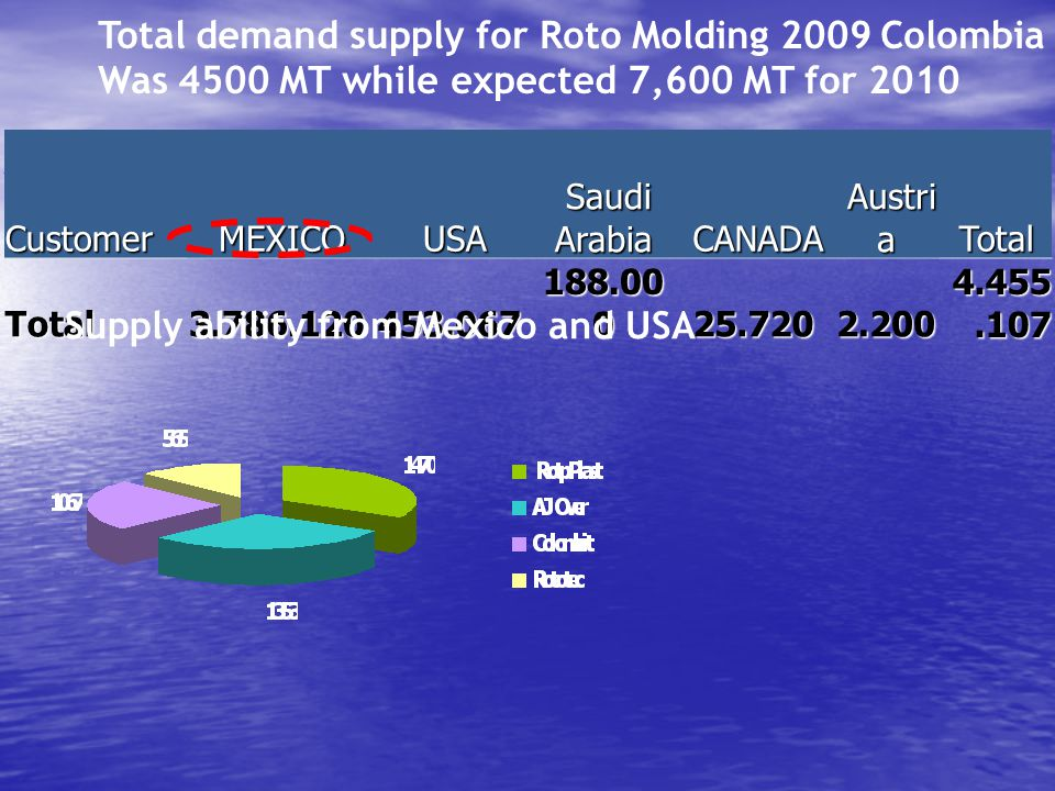 Total demand supply for Roto Molding 2009 Colombia Was 4500 MT while expected 7,600 MT for 2010 Customer MEXICO USA Saudi Arabia Saudi Arabia CANADA Austri a Austri aTotal Total3.786.120453.067 188.00 0 25.7202.200 4.455.107 Supply ability from Mexico and USA