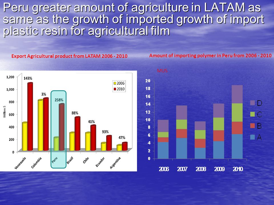 Peru greater amount of agriculture in LATAM as same as the growth of imported growth of import plastic resin for agricultural film Export Agricultural product from LATAM 2006 - 2010 Amount of importing polymer in Peru from 2006 - 2010 MUS
