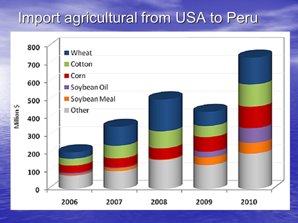 Import agricultural from USA to Peru