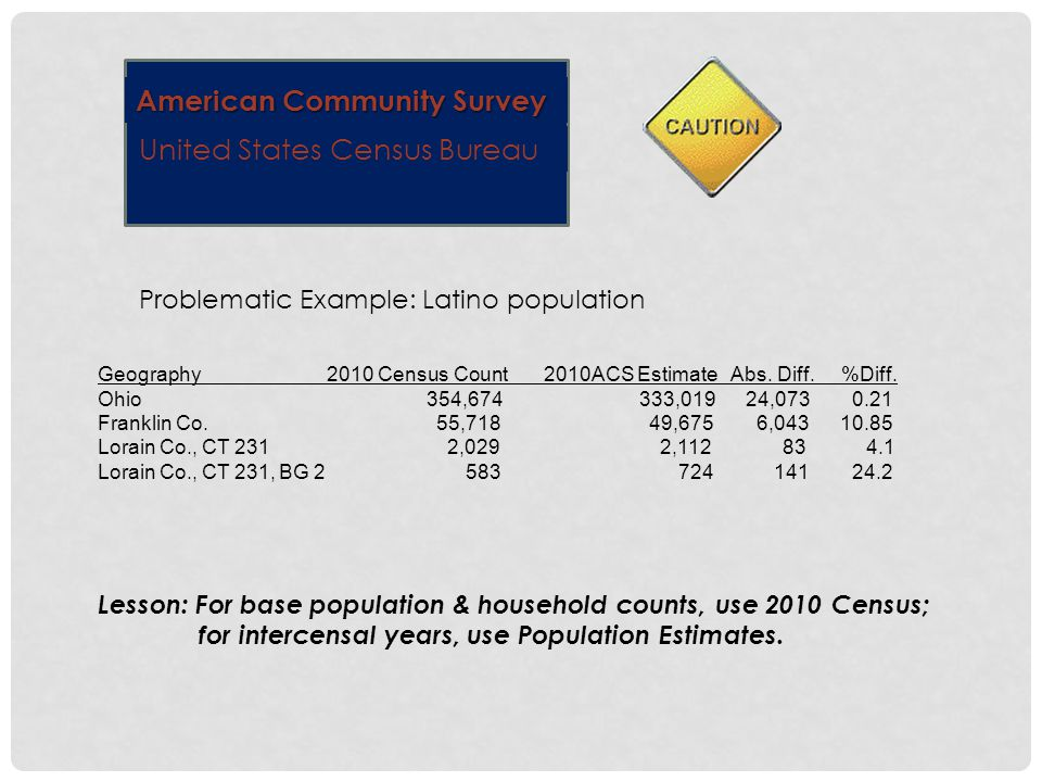 American Community Survey United States Census Bureau Problematic Example: Latino population Geography 2010 Census Count 2010ACS Estimate Abs.