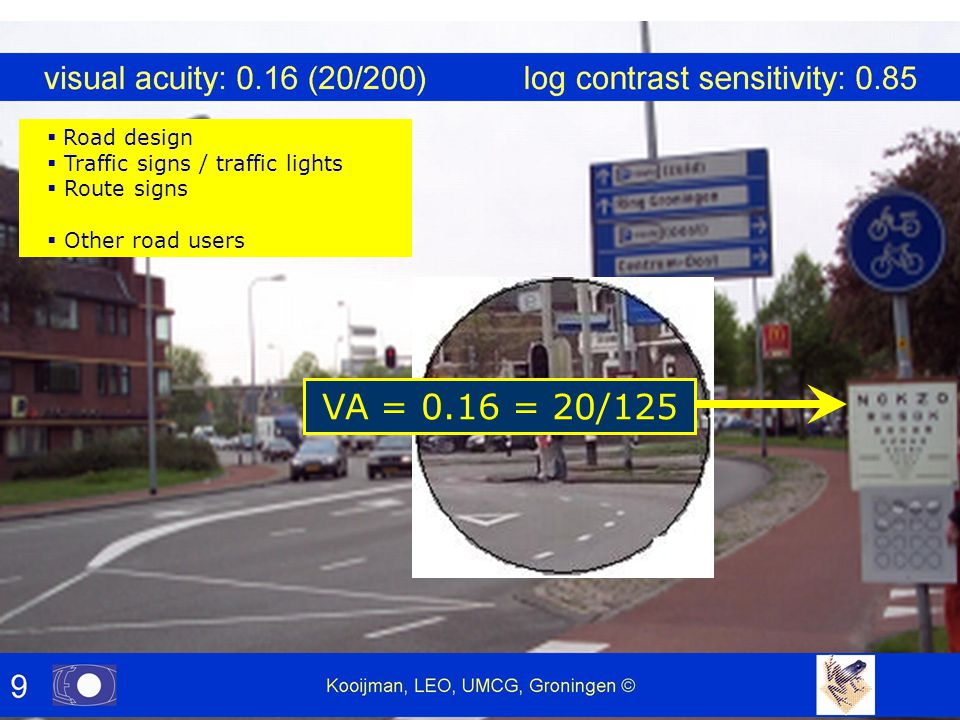  Road design  Traffic signs / traffic lights  Route signs  Other road users VA = 0.16 = 20/125