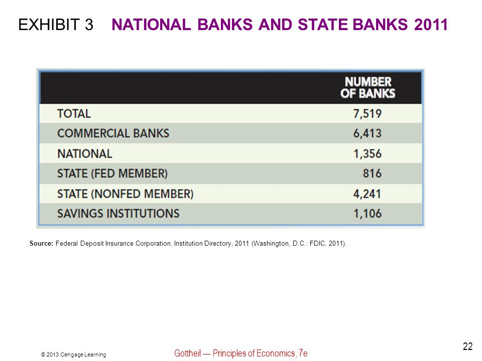 © 2013 Cengage Learning Gottheil — Principles of Economics, 7e 22 EXHIBIT 3NATIONAL BANKS AND STATE BANKS 2011 Source: Federal Deposit Insurance Corpo