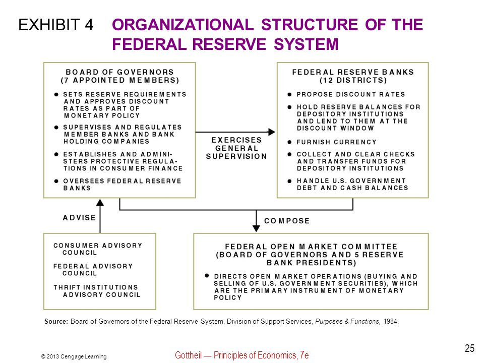 © 2013 Cengage Learning Gottheil — Principles of Economics, 7e 25 EXHIBIT 4ORGANIZATIONAL STRUCTURE OF THE FEDERAL RESERVE SYSTEM Source: Board of Gov