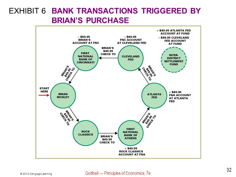 © 2013 Cengage Learning Gottheil — Principles of Economics, 7e 32 EXHIBIT 6BANK TRANSACTIONS TRIGGERED BY BRIAN'S PURCHASE