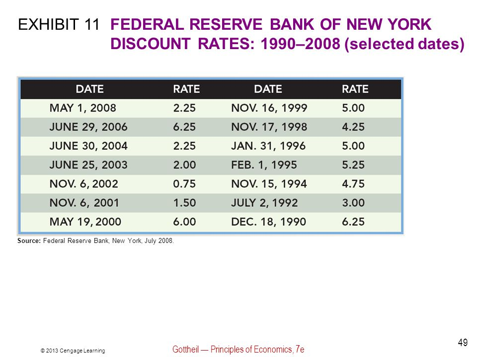 © 2013 Cengage Learning Gottheil — Principles of Economics, 7e 49 EXHIBIT 11FEDERAL RESERVE BANK OF NEW YORK DISCOUNT RATES: 1990–2008 (selected dates