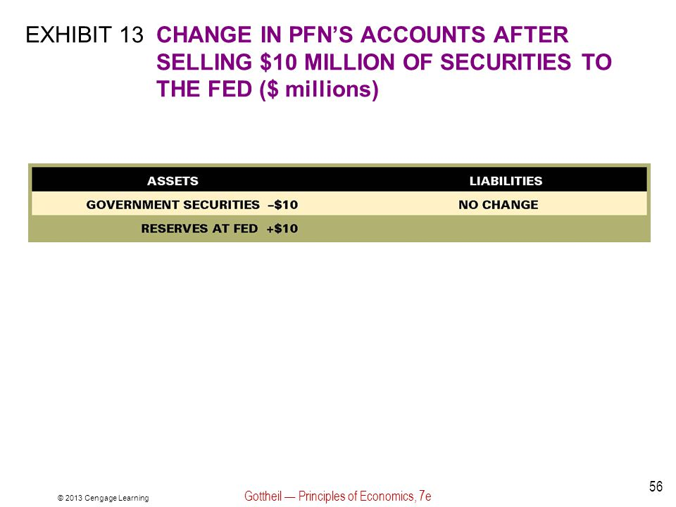 © 2013 Cengage Learning Gottheil — Principles of Economics, 7e 56 EXHIBIT 13CHANGE IN PFN'S ACCOUNTS AFTER SELLING $10 MILLION OF SECURITIES TO THE FE