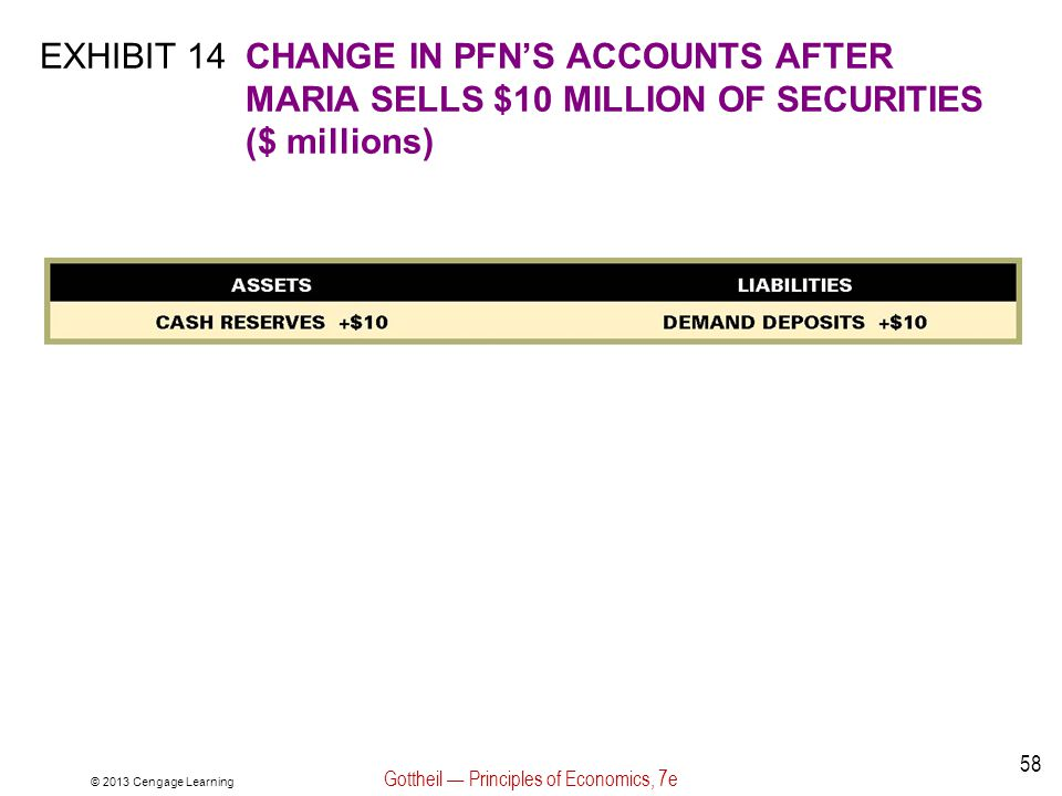 © 2013 Cengage Learning Gottheil — Principles of Economics, 7e 58 EXHIBIT 14CHANGE IN PFN'S ACCOUNTS AFTER MARIA SELLS $10 MILLION OF SECURITIES ($ mi