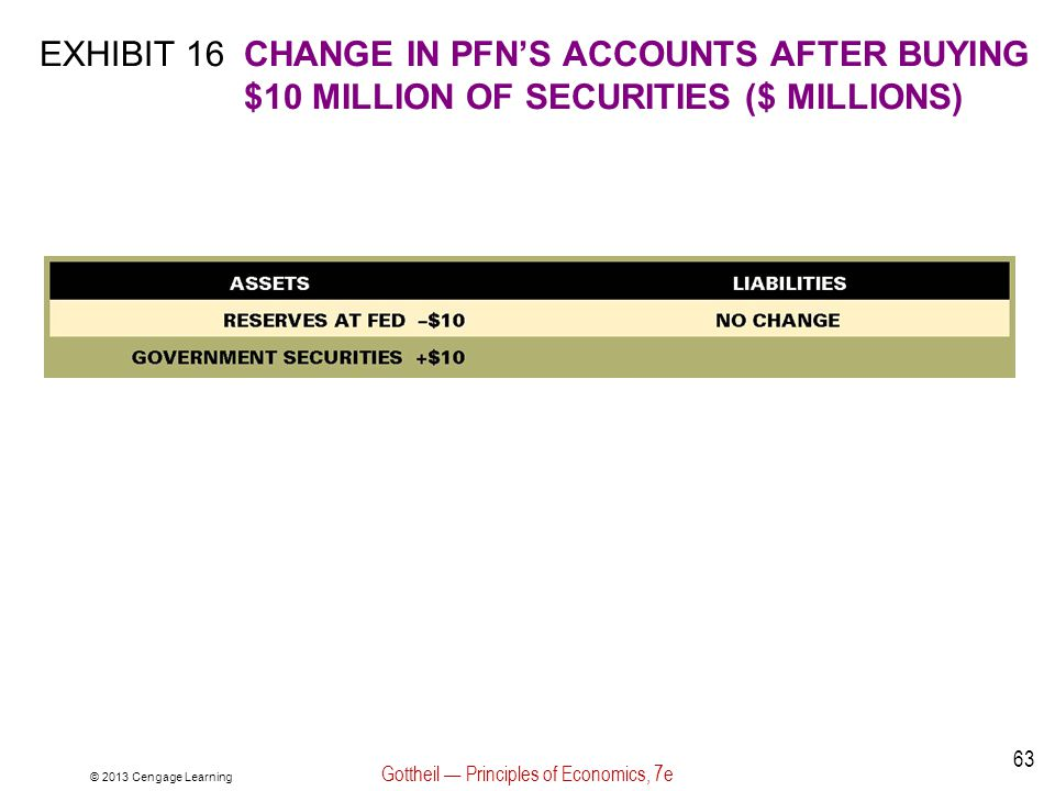 © 2013 Cengage Learning Gottheil — Principles of Economics, 7e 63 EXHIBIT 16CHANGE IN PFN'S ACCOUNTS AFTER BUYING $10 MILLION OF SECURITIES ($ MILLION