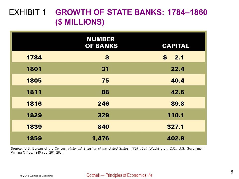 Exhibit 1: Growth of State Banks: 1784-1860 ($ millions) © 2013 Cengage Learning Gottheil — Principles of Economics, 7e 9 What are some reasons for the rapid growth of state banks.