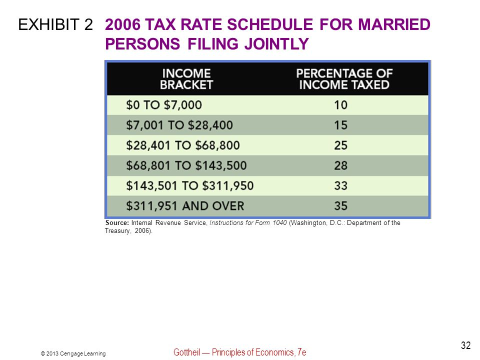 © 2013 Cengage Learning Gottheil — Principles of Economics, 7e 32 EXHIBIT 22006 TAX RATE SCHEDULE FOR MARRIED PERSONS FILING JOINTLY Source: Internal Revenue Service, Instructions for Form 1040 (Washington, D.C.: Department of the Treasury, 2006).