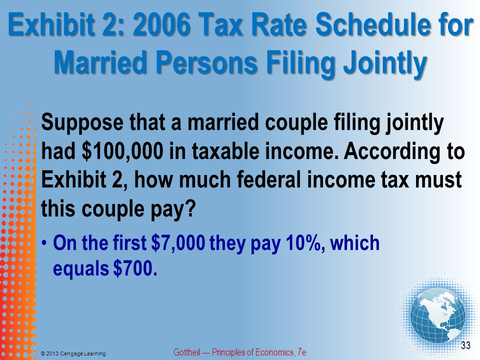 Exhibit 2: 2006 Tax Rate Schedule for Married Persons Filing Jointly © 2013 Cengage Learning Gottheil — Principles of Economics, 7e 33 Suppose that a married couple filing jointly had $100,000 in taxable income.
