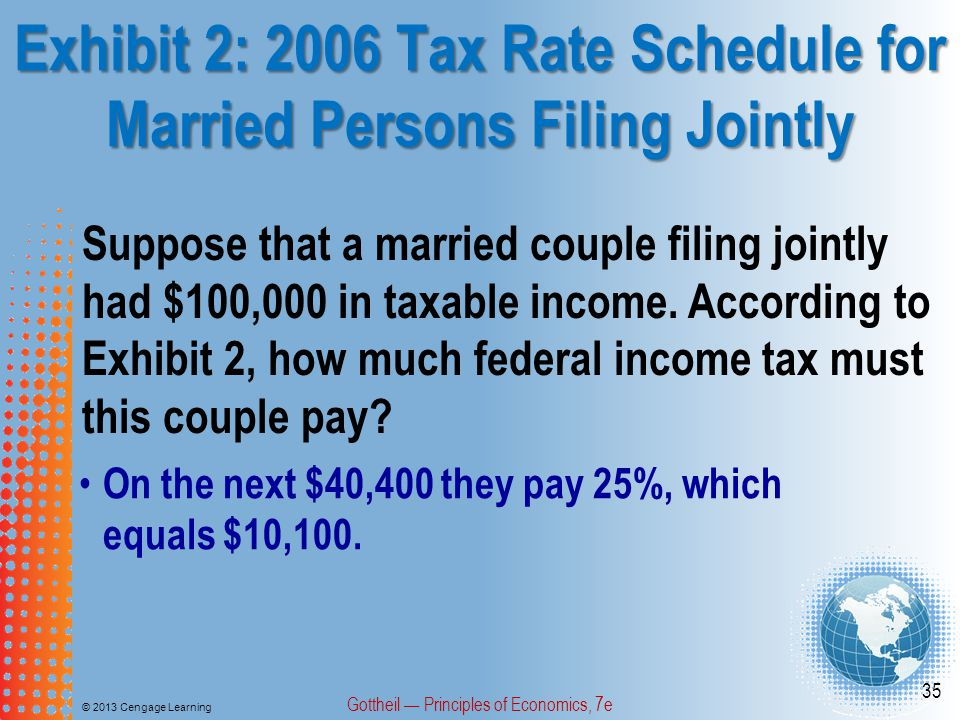 Exhibit 2: 2006 Tax Rate Schedule for Married Persons Filing Jointly © 2013 Cengage Learning Gottheil — Principles of Economics, 7e 35 On the next $40,400 they pay 25%, which equals $10,100.