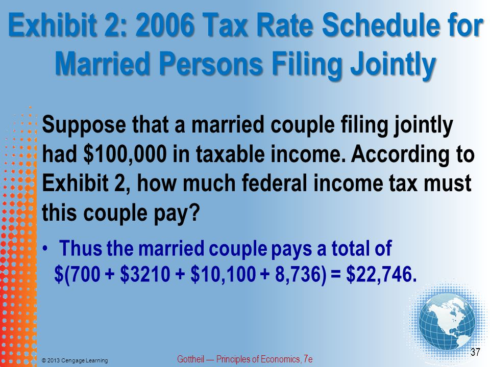 Exhibit 2: 2006 Tax Rate Schedule for Married Persons Filing Jointly © 2013 Cengage Learning Gottheil — Principles of Economics, 7e 37 Thus the married couple pays a total of $(700 + $3210 + $10,100 + 8,736) = $22,746.