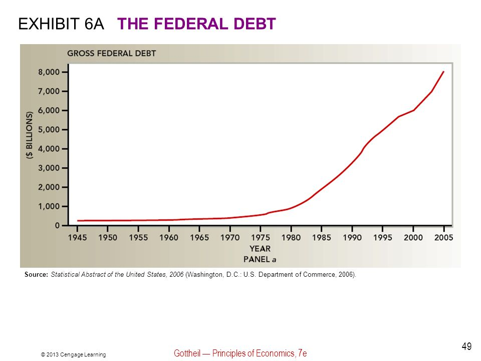 © 2013 Cengage Learning Gottheil — Principles of Economics, 7e 49 EXHIBIT 6ATHE FEDERAL DEBT Source: Statistical Abstract of the United States, 2006 (Washington, D.C.: U.S.
