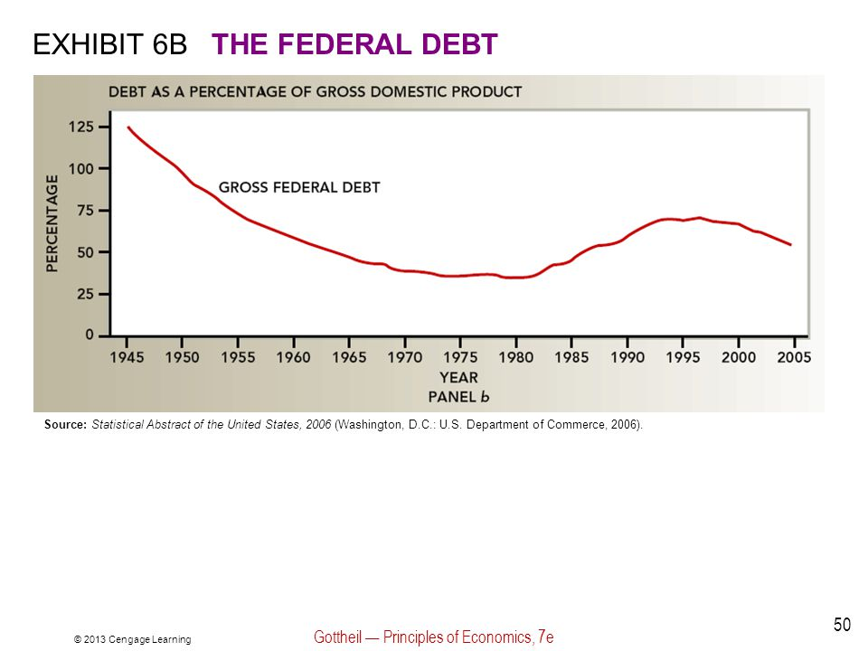 © 2013 Cengage Learning Gottheil — Principles of Economics, 7e 50 EXHIBIT 6BTHE FEDERAL DEBT Source: Statistical Abstract of the United States, 2006 (Washington, D.C.: U.S.