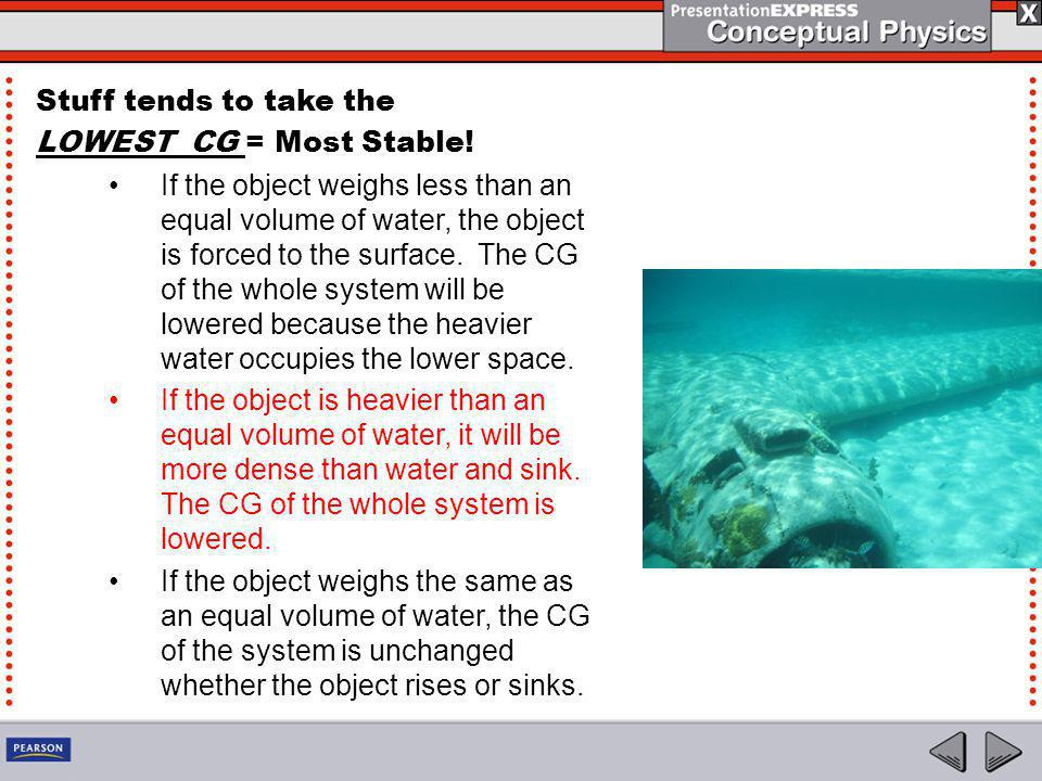 Stuff tends to take the LOWEST CG = Most Stable! If the object weighs less than an equal volume of water, the object is forced to the surface. The CG
