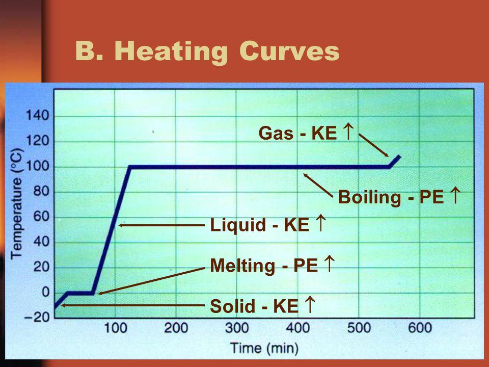 B. Heating Curves Solid - KE  Melting - PE  Liquid - KE  Boiling - PE  Gas - KE 