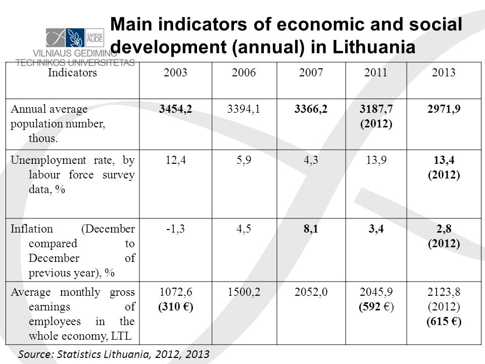 MAIN ECONOMICAL INDICATORS IN LITHUIANIA