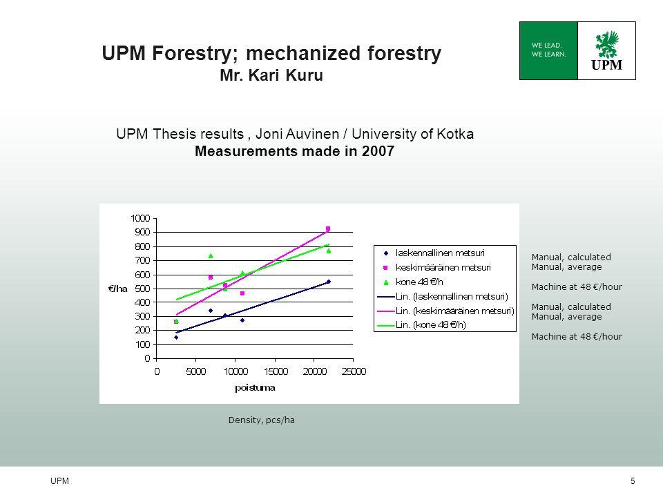 UPM5 UPM Forestry; mechanized forestry Mr.