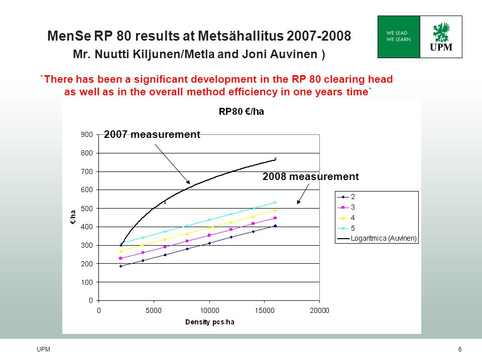 UPM6 MenSe RP 80 results at Metsähallitus 2007-2008 Mr. Nuutti Kiljunen/Metla and Joni Auvinen ) 2007 measurement 2008 measurement `There has been a s