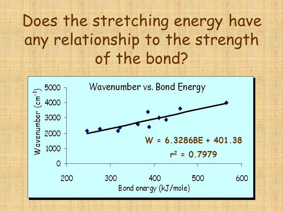 Does the stretching energy have any relationship to the strength of the bond? W = 6.3286BE + 401.38 r 2 = 0.7979
