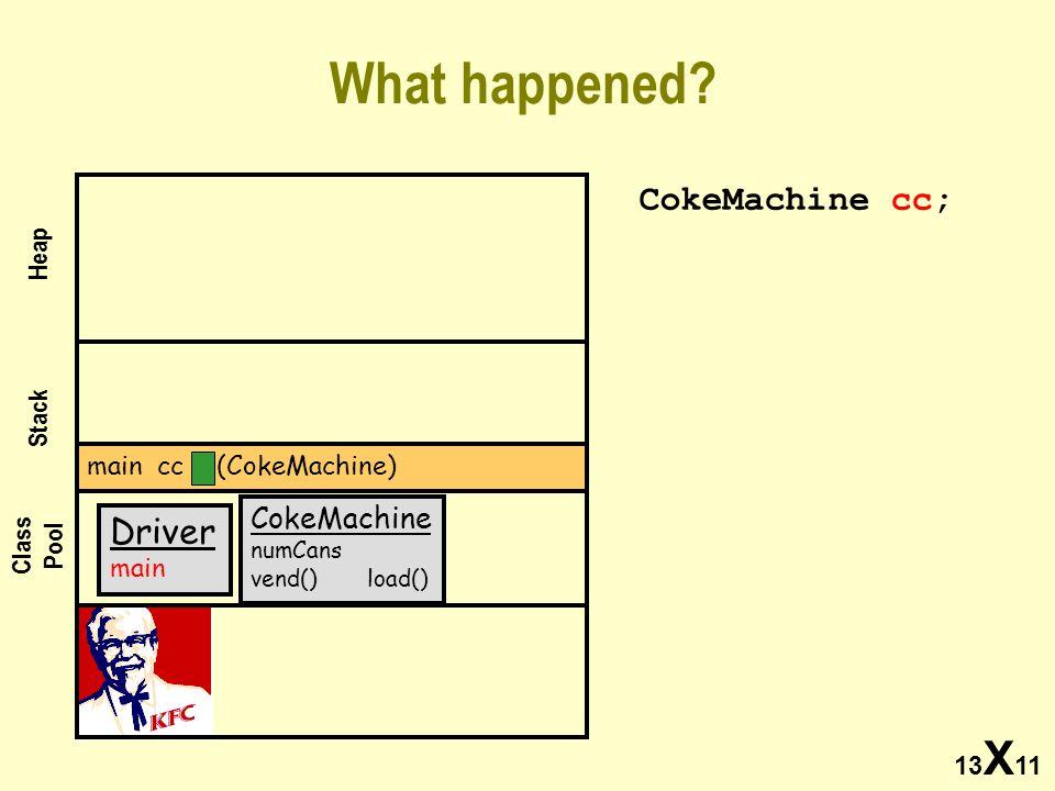 13 X 11 What happened? CokeMachine cc; Class Pool Stack Heap Driver main main cc (CokeMachine) CokeMachine numCans vend() load()