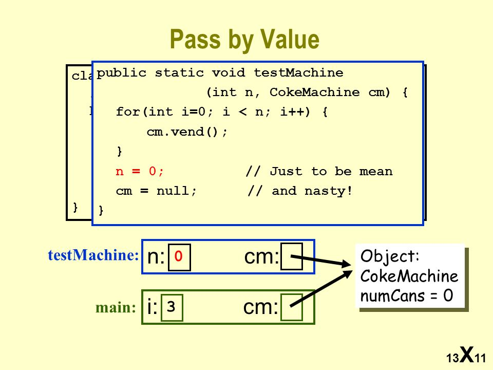 13 X 11 Pass by Value class Demo { /* Code for testMachine here*/ public static void Main(String args[]) { int i = 3; CokeMachine cm; cm = new CokeMac