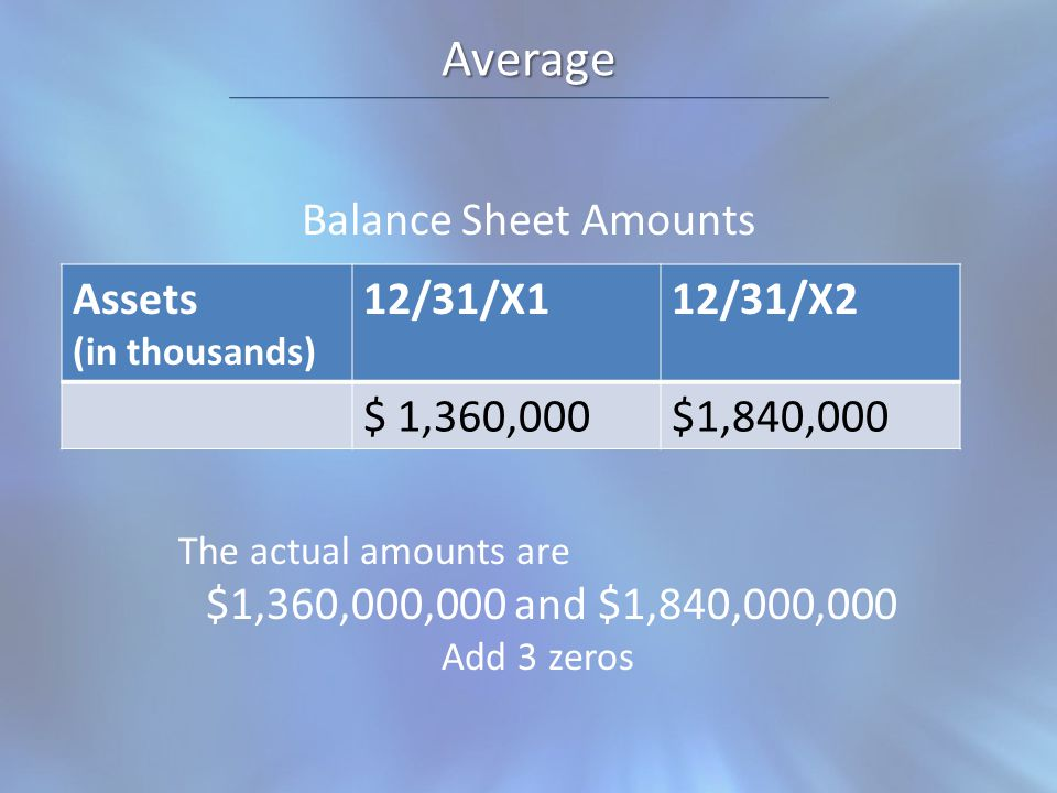 Average Balance Sheet Amounts Assets (in thousands) 12/31/X112/31/X2 $ 1,360,000$1,840,000 The actual amounts are $1,360,000,000 and $1,840,000,000 Add 3 zeros