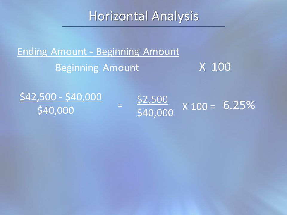 Horizontal Analysis Ending Amount - Beginning Amount Beginning Amount X 100 $42,500 - $40,000 $40,000 $2,500 $40,000 X 100 = 6.25% =