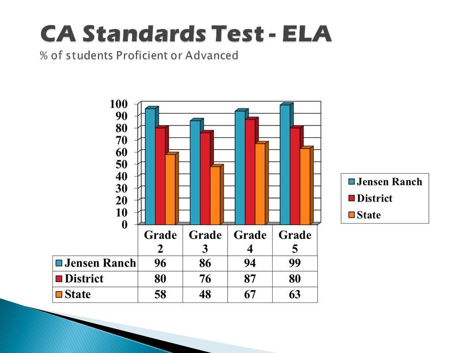 CA Standards Test - Mathematics % of students Proficient or Advanced