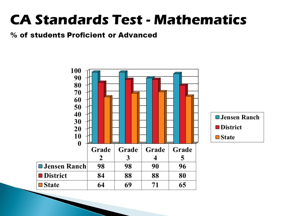 CA Standards Test - Mathematics % of students Proficient or Advanced