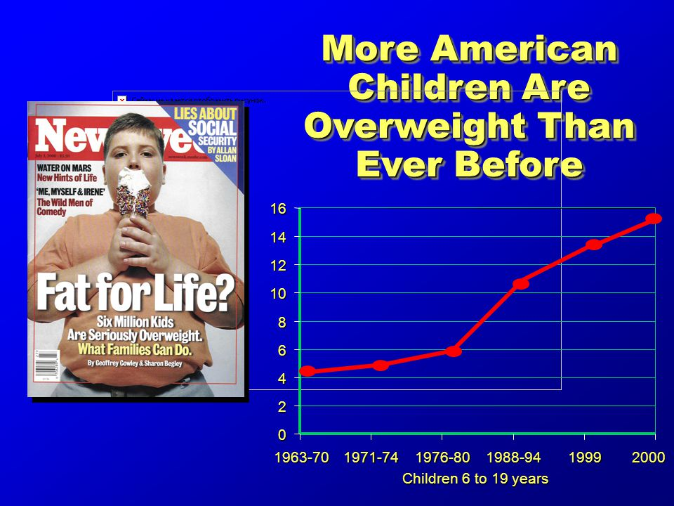 More American Children Are Overweight Than Ever Before Children 6 to 19 years 2000